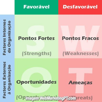 analise-swot